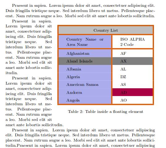 latex begin table options 1